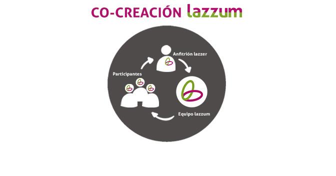 El proceso de co-creación de una actividad lazzum